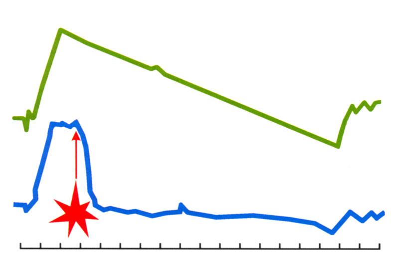 Рис. 6. Пример эффекта временного ослепления автоматической миллиметровой РЛС наведения ракетной установки «поверхность-воздух» при перехвате ракеты. Верхняя осциллограмма – нормальный сигнал от блока определения дальности до цели. Нижняя осциллограмма – после разрыва 30-мм ЭМБП в нескольких метрах от РЛС под углом 1600 по отношению к оси антенны. Система потеряла способность оценивать расстояние до цели, пуск и перехват не состоялись. Момент взрыва ЭМБП показан стрелкой, метки времени по 0,01 секунды