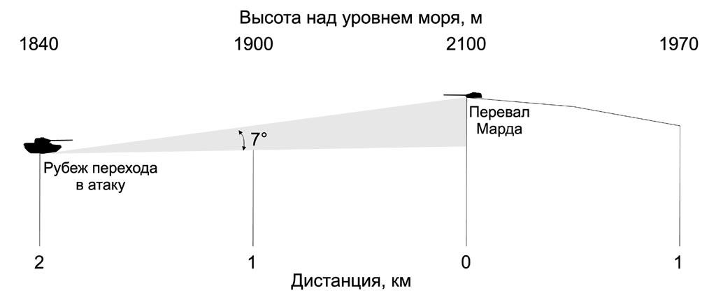 Профиль местности при атаке опорного пункта противника в районе перевала Марда