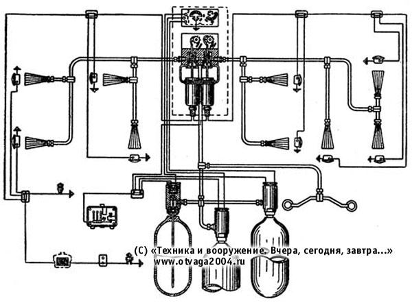 Схема автоматической системы ППО танка Т-54 обр. 1947–1948 гг.
