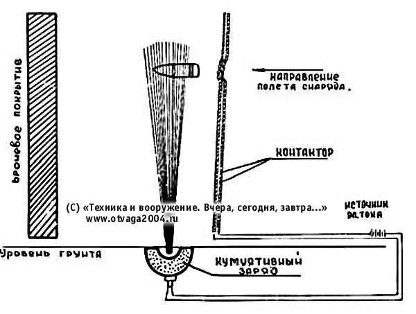 Схема действия активной защиты С.И. Смоленского