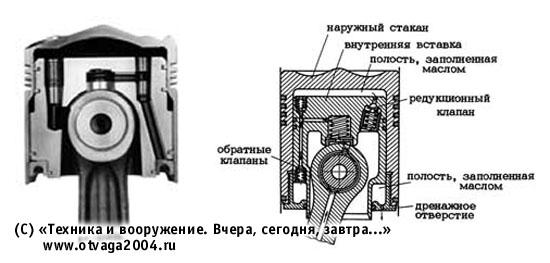 Поршень с автоматической регулировкой степени сжатия (ПАРСС) и схема ПАРС (справа)