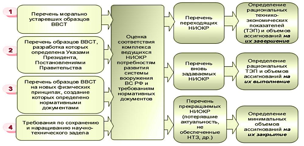 Порядок формирования мероприятий по научно-техническому заделу ВВТ