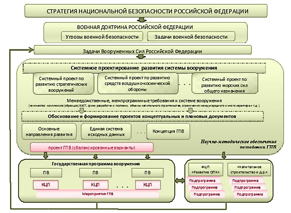 Роль и место системного проектирования развития систем вооружения