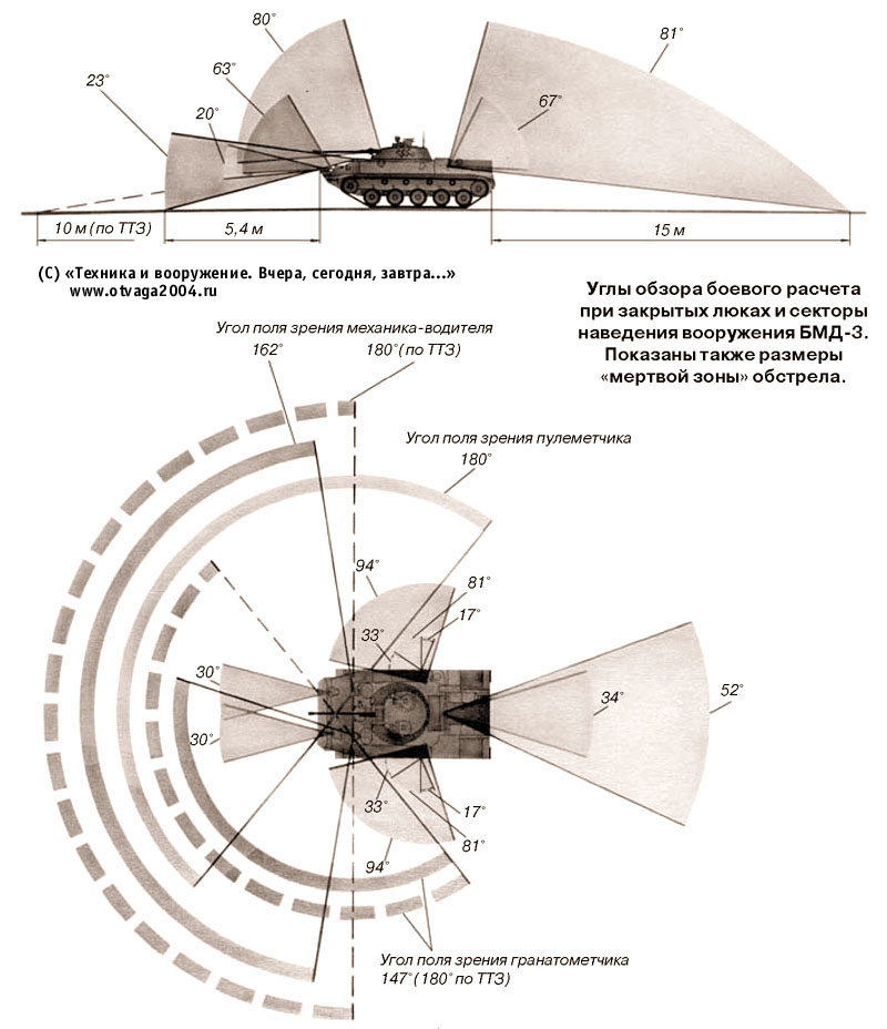 Углы обзора боевого расчета при закрытых люках и секторы наведения вооружения БМД-3. Показаны также размеры «мертвой зоны» обстрела