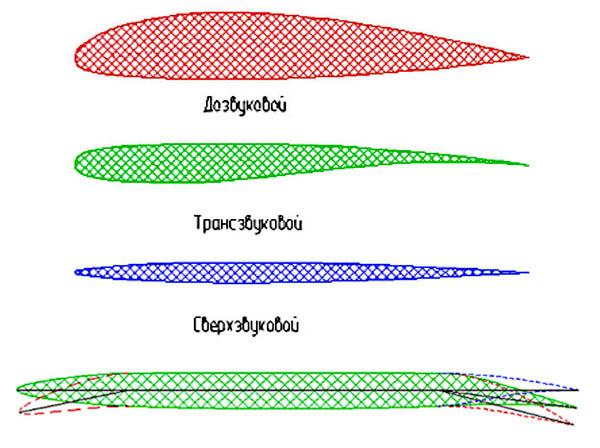 Рис. 1. Современные профили и профиль с отклоненной механизацией