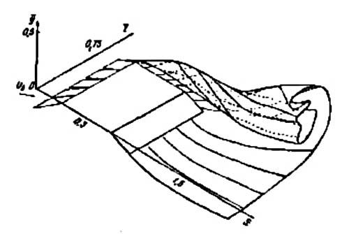 Рис. 3. Безотрывное обтекание крыла с отклоненным носком