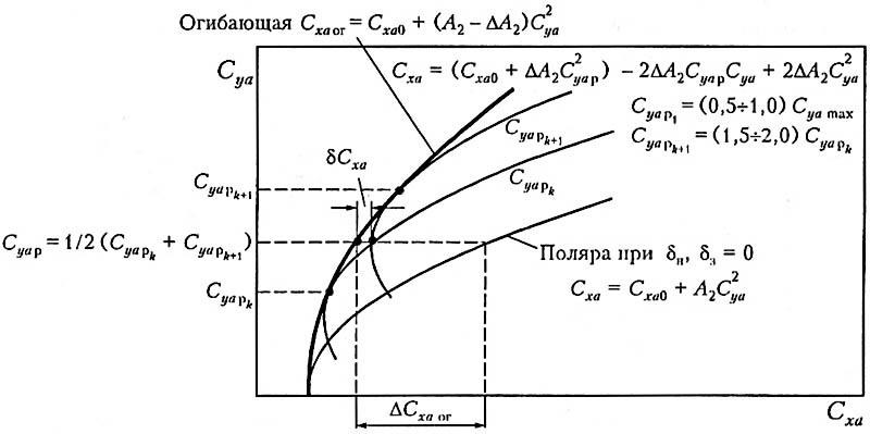 Рис. 4. Схема огибающей семейства поляр с отклоненной механизацией