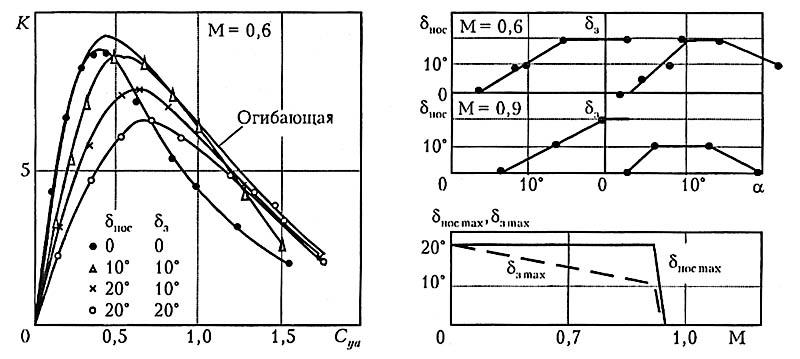 Рис. 5. Программы отклонения носков и закрылков и соответствующее аэродинамическое качество