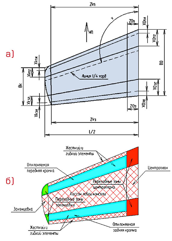 Рис. 7. Адаптивное крыло. а) геометрические характеристики крыла, б) элементы конструкции