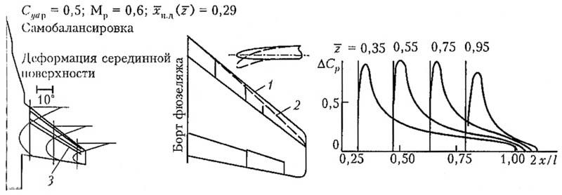 Рис. 8. Форма отклоняемых носков для адаптивного крыла. 1 - адаптивное крыло, 2 - исходное крыло, 3 - линии равного наклона срединной поверхности по отношению к СГФ