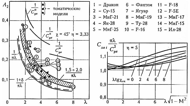 Рис. 12. Влияние формы и удлинения крыла на величину индуктивного сопротивления [4]