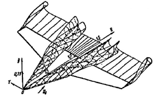 Рис. 14. Вихревая структура около крыла с наплывом по типу крыла F-18