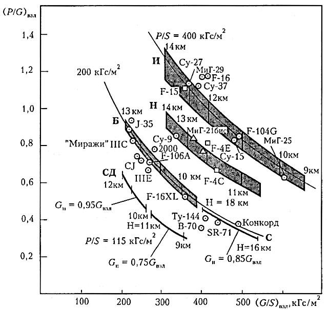 Рис. 25. Связь тяговооруженности и нагрузки на крыло [9]