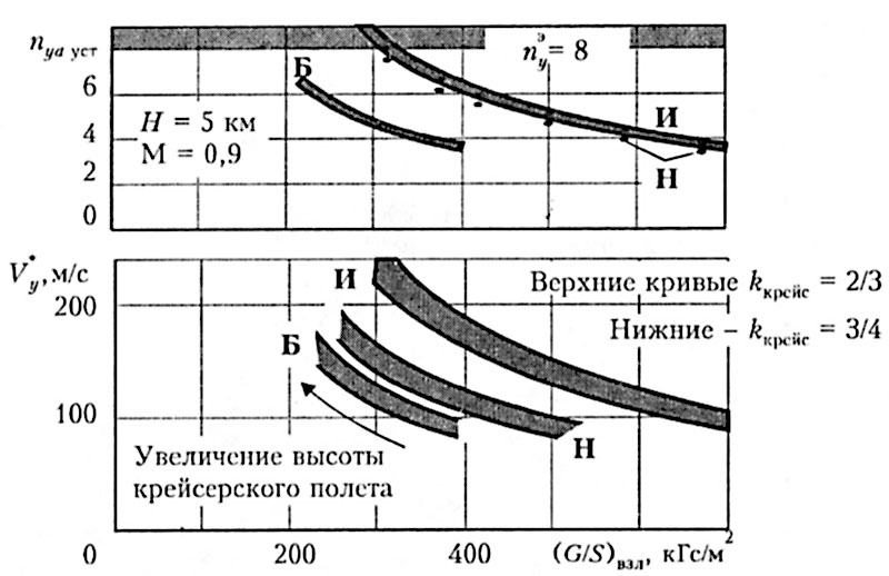 Рис. 26. Типичные значения нормальной установившейся перегрузки и скороподъемности самолетов различных аэродинамических схем