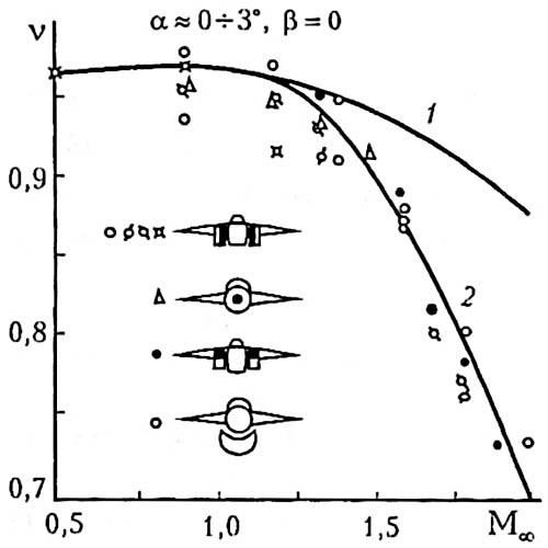 Рис. 25. Зависимость коэффициента восстановления полного давления для нерегулируемых воздухозаборников (ВУ) разных схем [11]. 1 – типовой регулируемый ВУ, 2 – типовой нерегулируемый ВУ