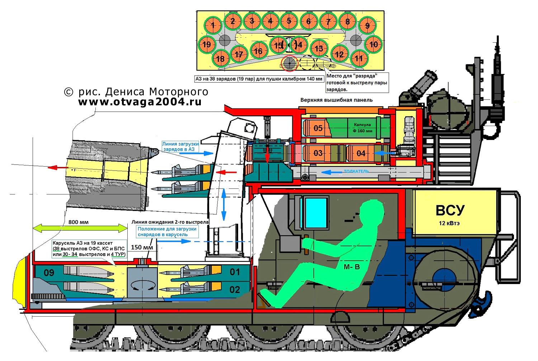 Рис. 2. Отделение управления и боевое отделение танка Т-100-140 в разрезе