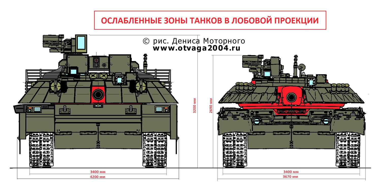 Рис. 8. Сравнение ослабленных зон в лобовой проекции танков Т-100-140 и Т-80УД (выделены красным цветом)