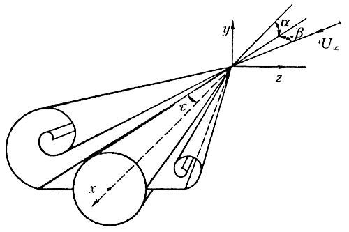 Рис. 15. Несимметричная вихревая система