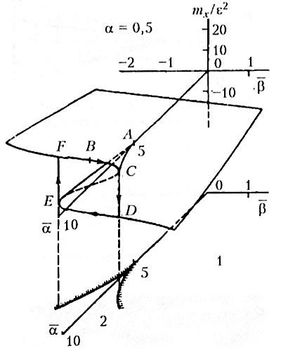 Рис. 16. Неоднозначность решения уравнений газовой динамики