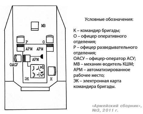 Рис. 2. Возможное размещение рабочих мест должностных лиц ПБУ и АРМ в командно-штабной машине (вариант)