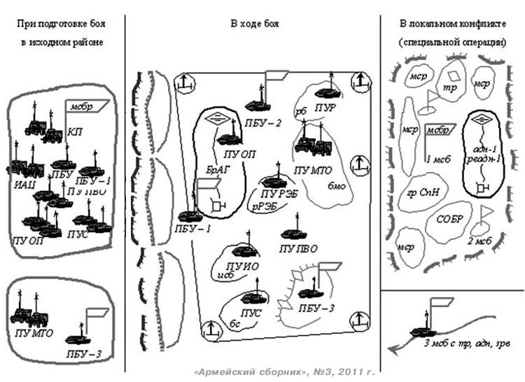 В ходе боевых действий ПБУ в зависимости от вида боя и обстановки могут располагаться в... Рис. 3. Схема построения...