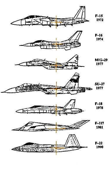 Рис. 9. Сравнение балансировочной схемы F-22 и других истребителей