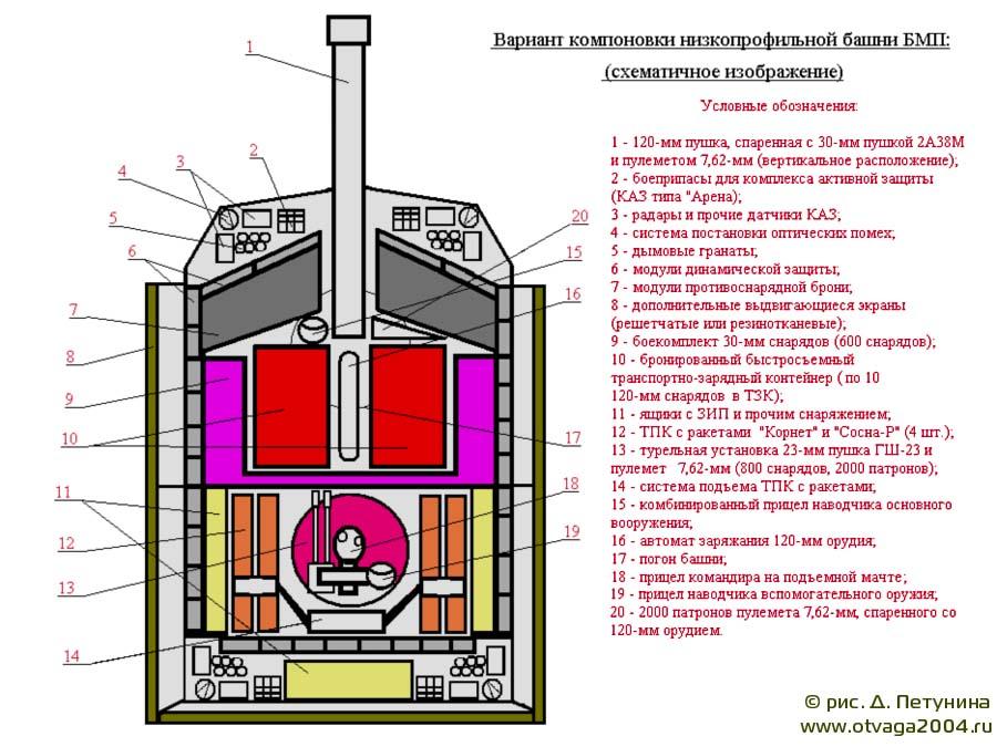 Рис. 12. Вариант компоновки низкопрофильной башни БМП (схематичное изображение)