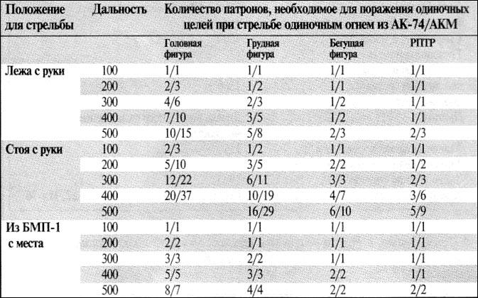 таблицы калибров